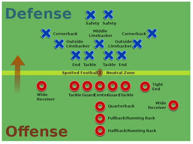 american football positions essay Football rules and positions in a day for dummies book details related book football for dummies, 5th edition book details list of football penalties (nfl) making sense of the penalties in american football can be tough unless you have a hand in football football for dummies.