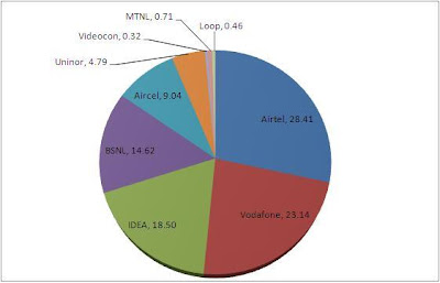 GSM Operator wise % market share (Subscribers) as of April 2013