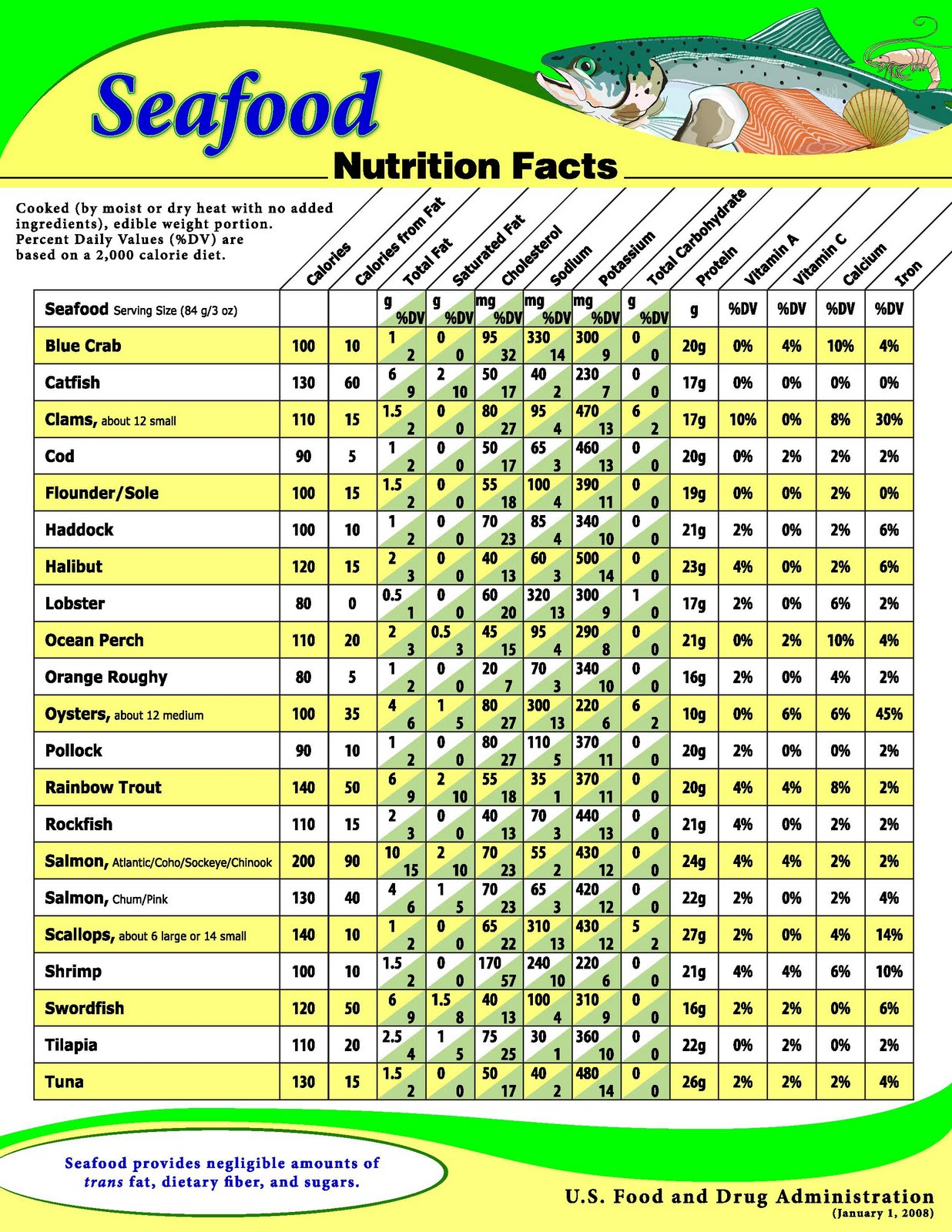 Routine life measurements seafood s nutrition s fact sheet for Potassium in fish