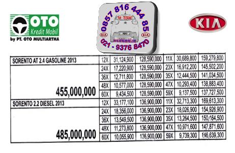 Harga Mobil KIA All New Sorento OTO Multiartha 2014-2015