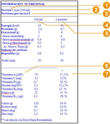 información nutricional etiquetas de alimentos