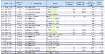 Детализированный отчет смартфона по международным разговорам