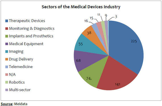 medical industries