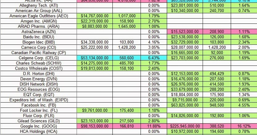One familys blog tracking stanley druckenmiller 39 s duquesne family office portfolio q3 2014 update - Family office vs hedge fund ...