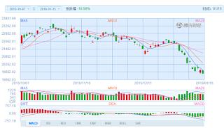 中国株コバンザメ投資 香港ハンセン指数20160115