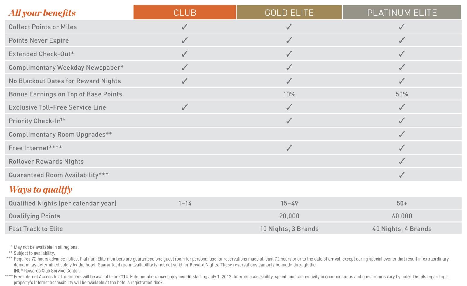 Benefits overview of IHG Rewards Club