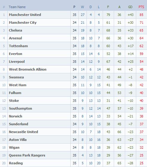 Carta Liga Perdana Inggeris (EPL) - Game Weeks #35