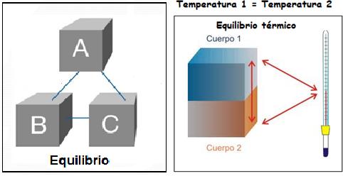 Termodin mica calor y temperatura leyes de la - Que es un emisor termico ...