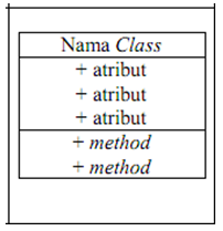 Class diagram adalah contoh kasus class diagram info oke association sebuah asosiasi merupakan sebuah relationship paling umum antara 2 class dan dilambangkan oleh sebuah garis yang menghubungkan antara 2 class ccuart Image collections