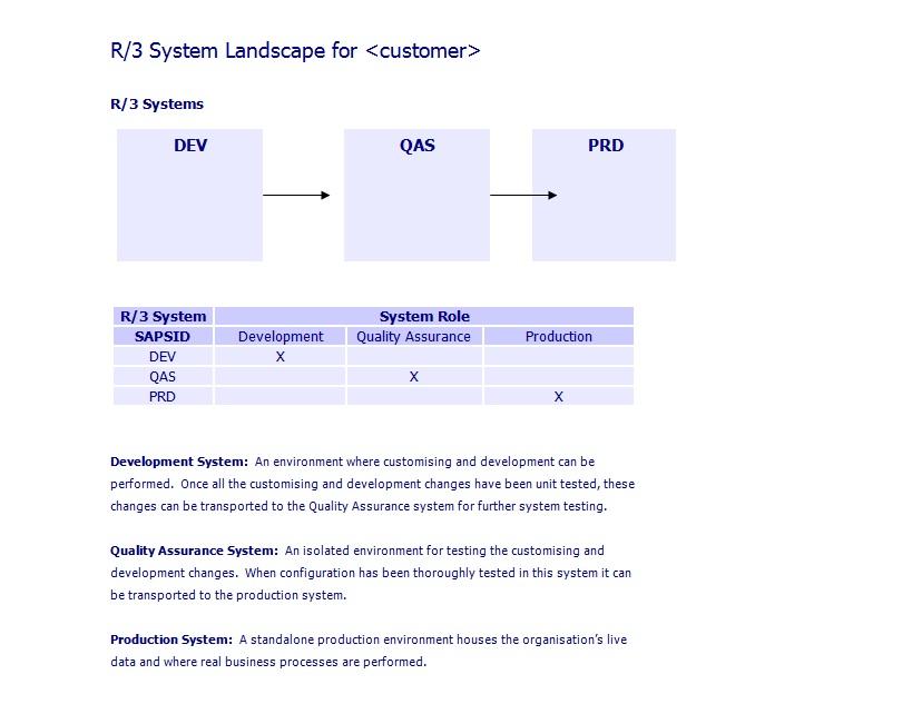 SAP System Lanscape Landscape
