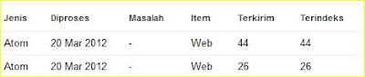 langkah-langkah dalam submit kirim sitemap ke webmaster google