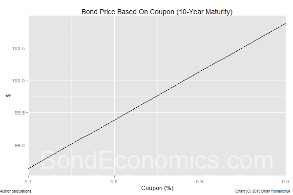 Chart: Bond Price As a Function Of The Coupon