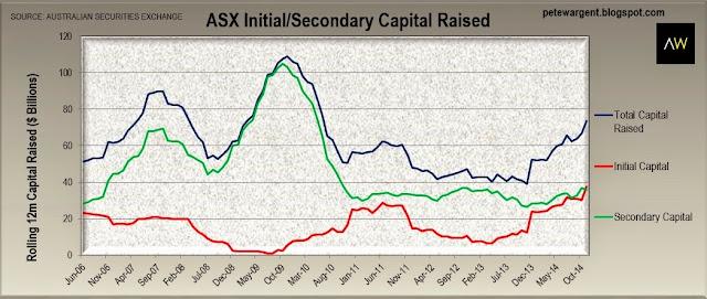 asx initial capital