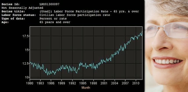 Composite image of an age-group member female plus chart of US Labor Participation Rate for those 65 year and older
