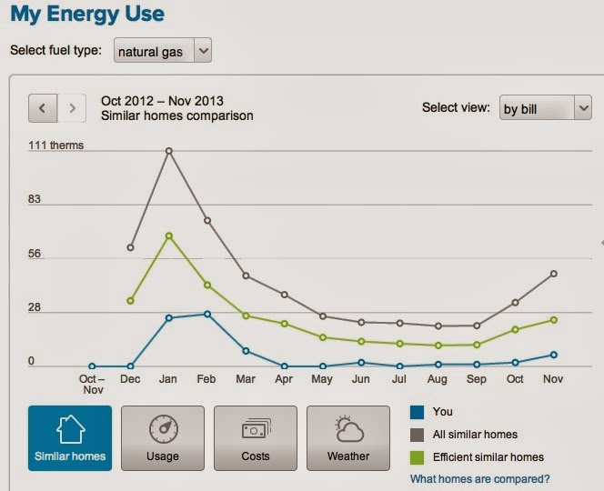Heating Therms Natural Gas Usage