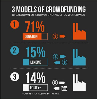 modelos financiamento colectivo