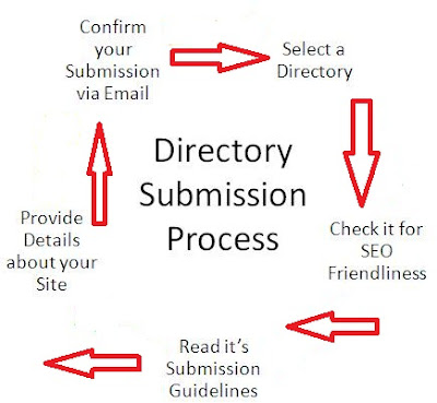 What is Directory Submission & Social Book Marking