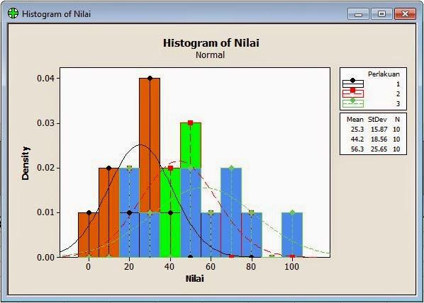 Histogram Output Kruskall Wallis Minitab