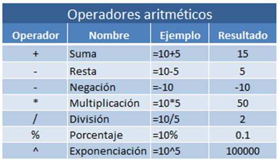 CLASE # 8 OPERADORES DE EXCEL | INFORMATICA II