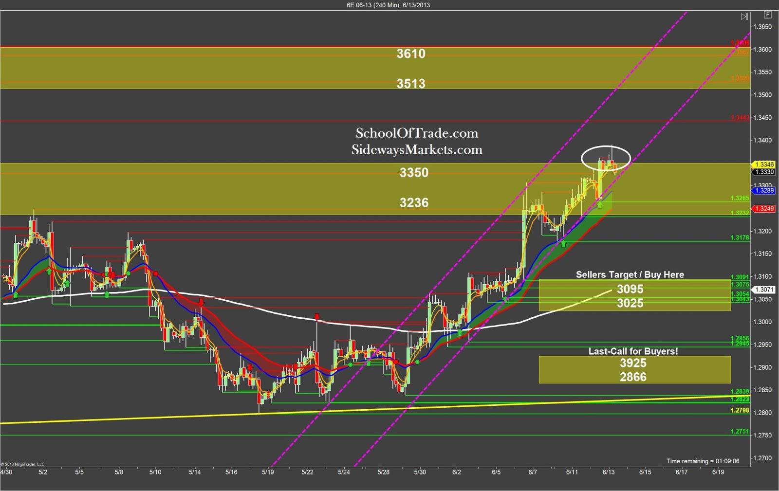 Trading strategy with r quadrat