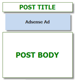 adsense ads,below title,blogger tricks