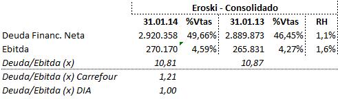 Deuda ebitda Eroski