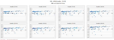 SPX Short Options Straddle Scatter Plot IV Rank versus P&L - 73 DTE - Risk:Reward 35% Exits