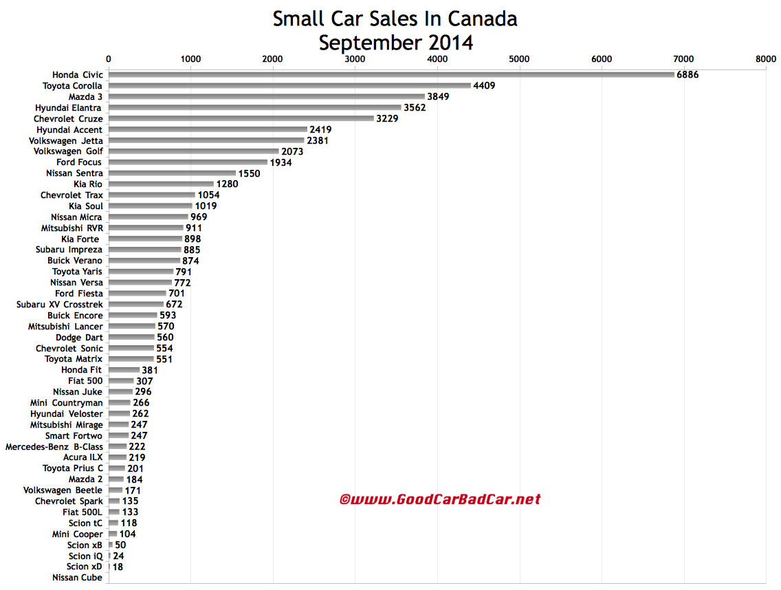Canada small car sales chart September 2014
