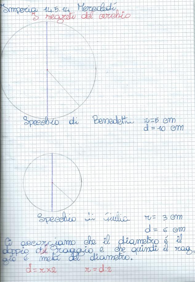 Corda di un cerchio