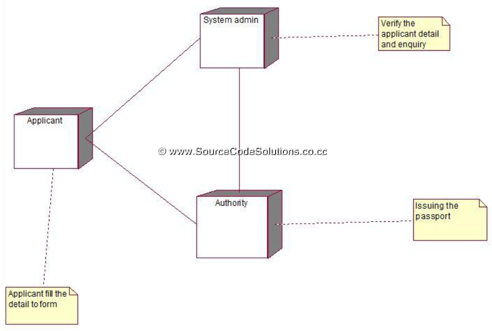 Uml diagrams for passport automation system cs1403 case tools lab thus the passport automation system application was successfully designed and the output was verified using rational rose software in cs1403 case tools ccuart Image collections