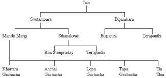 Teachings Of Jain Religion: March 2012 | Prashuk Jain