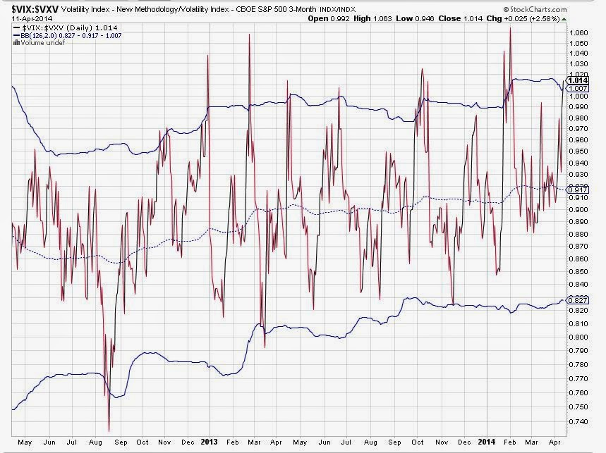 VIX/VXV Ratio greater than 1.00
