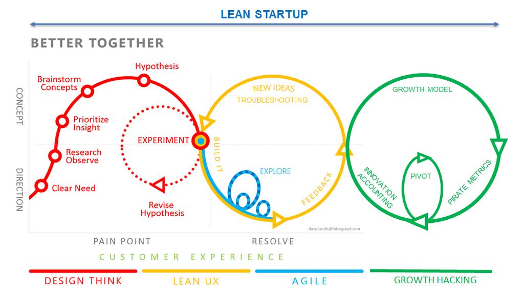 Startup diamond circle