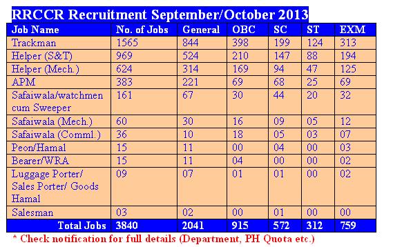 rrccr application form 2013 pdf