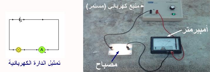 دروس مجال الظواهر الكهربائية I_courant