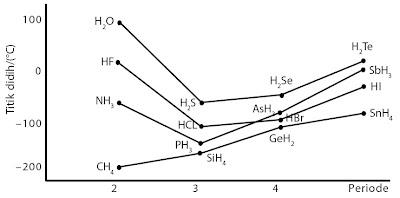 Kurva titik didih senyawa hidrida non logam