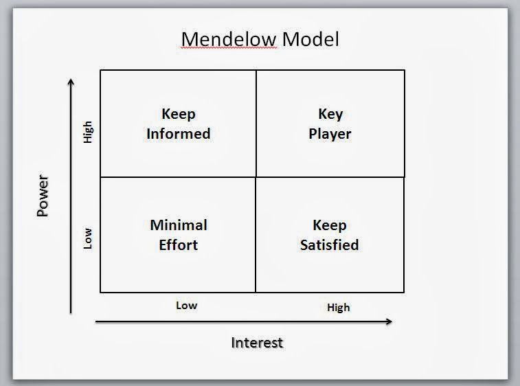 mendelow s power interest matrix