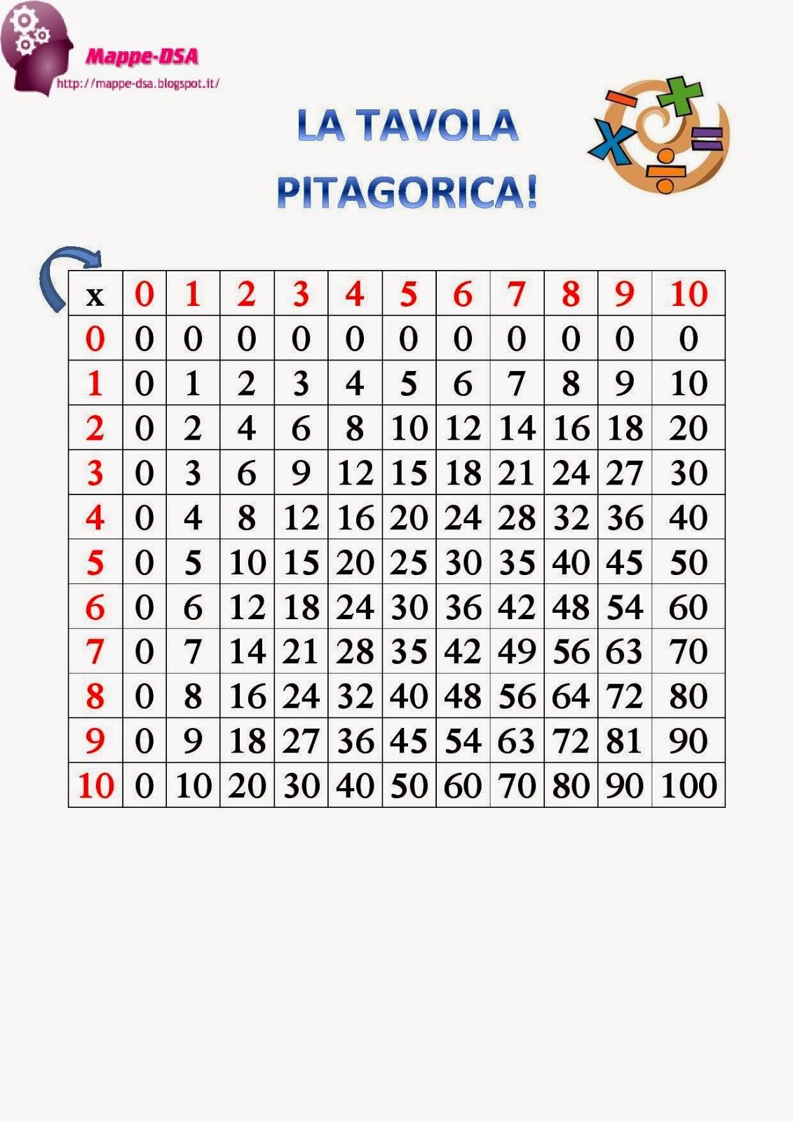 Mappe dsa - La tavola pitagorica da stampare ...