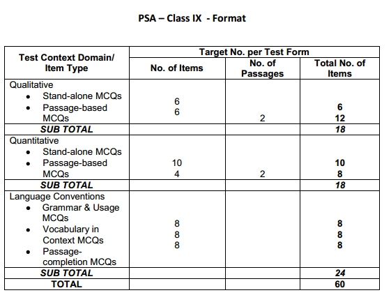 Problem Solving Assessment (PSA) for Class IX and Class XI - Sample Papers