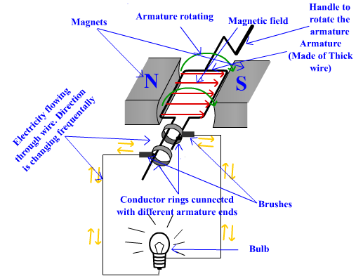 how electric generators work. Wonderful Generators And In Electric Generator Wires Is Rotated Magnetic Field Which  Generates Electric CurrentBelow The Picture Of Generator Throughout How Generators Work