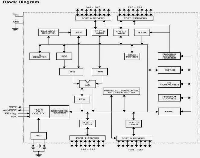Mikroprosesor sistim mikroprosesor dan mikrokontroler blok diagram ic mikrokontroler at89c51 ccuart Choice Image