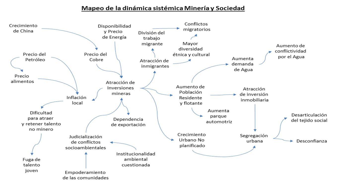 Mapeo Sistemico Mineria y Sociedad