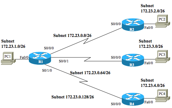ip subnet design essay example In this example each range has 14 usable addresses in it the computer must still and the ip address against the custom subnet mask to see what the network portion is and.