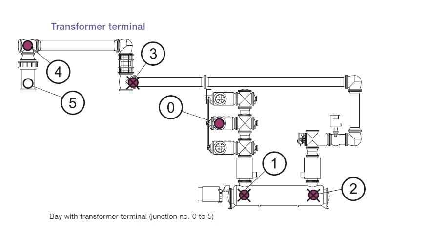 substation blog  gas insulated swichgear   gis
