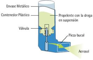 Inhalador de dosis medida