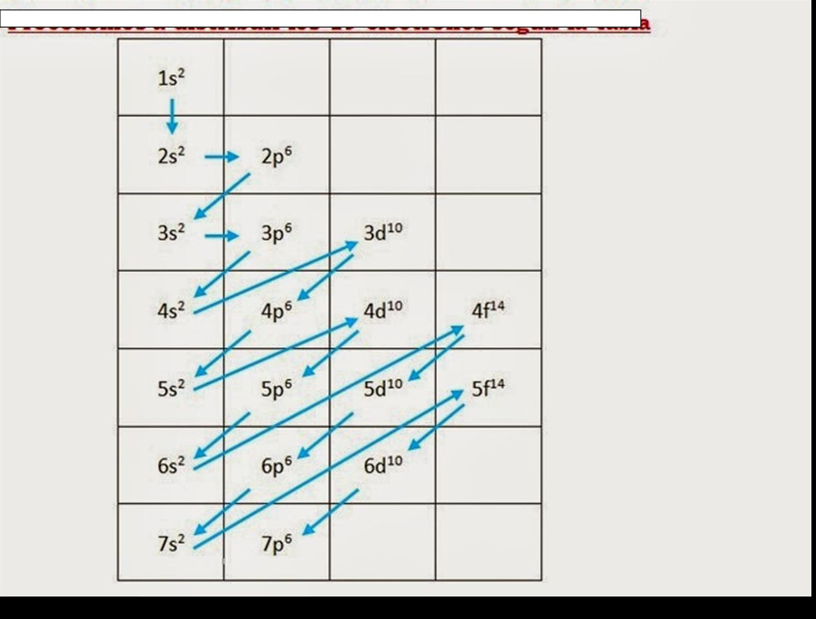 Fsica y qumica 3 y 4 de eso procederemos a distribuir los 11 electrones segn la tabla urtaz Gallery