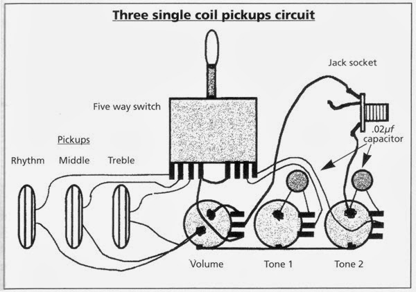 three single coil pickups