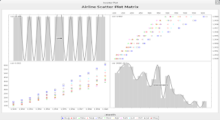 Scatter plot matrix of airline data-set using Clojure, Incanter and JFreeChart