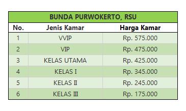 tarif rawat inap RSU Bunda Purwokerto