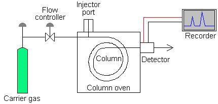 Kimia indonesia gas chromatography gc dimana fasa geraknya berupa gas yang bersifat inert sedangkan fasa diamnya berupa cairan yang inert pula dapat berupa polimer ataupun larutan ccuart Choice Image